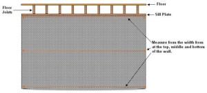 measurements basement